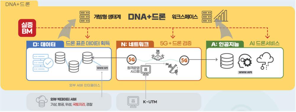 DNA+드론 기술개발사업 개요
