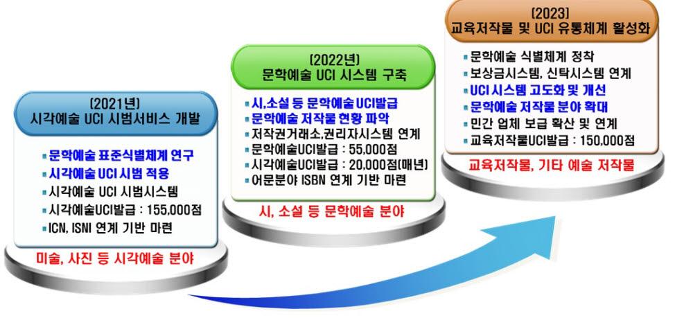문학예술 저작물 UCI 활성화를 위한 한국문학예술저작권협회의 3단계 추진 전략