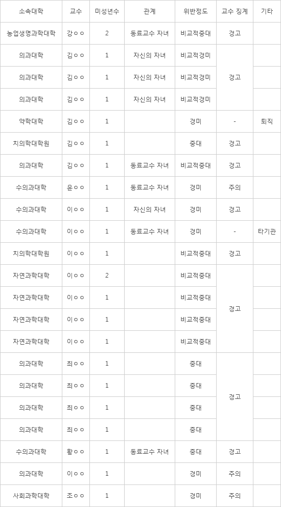 """[2021 국정감사]서동용 """"서울대 교수 딸과 딸 친구까지 공저자 등재"""""""