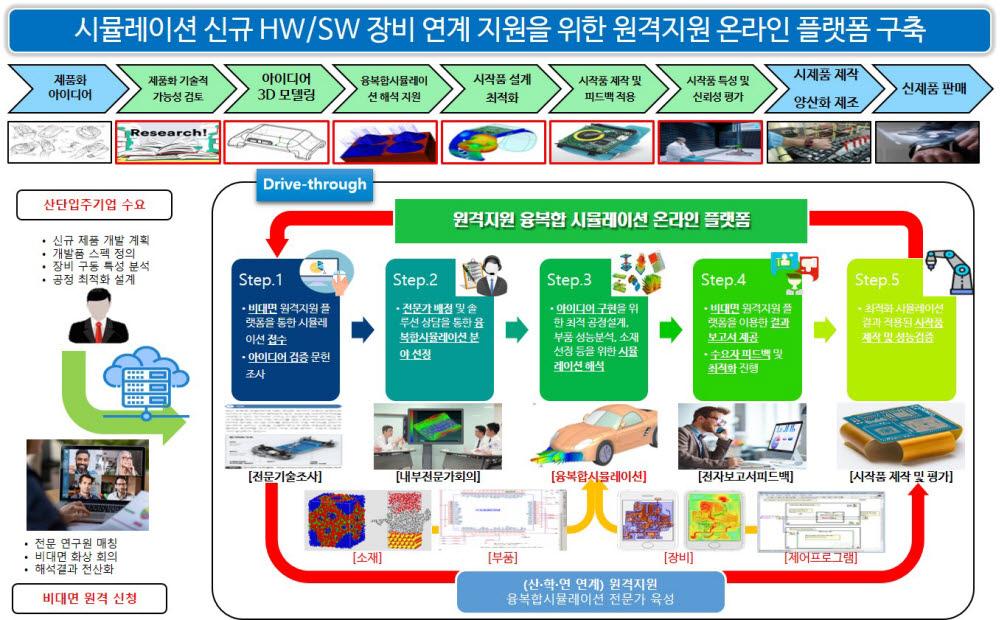 GERI, 제조기업 위한 공정혁신 시뮬레이션센터 구축 착수