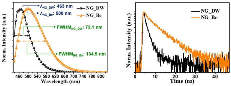 그래핀 양자점의 광학 특성을 보여주는 결과. 두 종류 양자점 화학적 조성 차이로 에너지 구조가 달라지고, 소재 발광 특성 및 전자수명 변화를 확인할 수 있다.