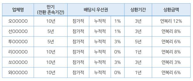 """[2021 국정감사]한국벤처투자, 엔젤투자매칭펀드 상환이자율 12%…""""투자조건 과도"""""""