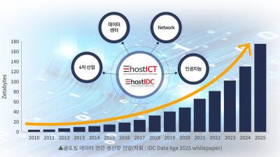 이호스트ICT, 데이터센터 개발 및 비즈니스 컨설팅 위한 법인 설립