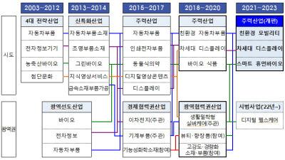 충남테크노파크, 2022년 지역산업진흥계획 수립 착수