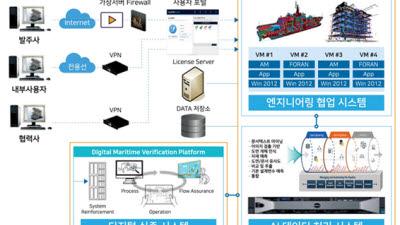 부산TP, 'AI기반 중소형 엔지니어링 협업 플랫폼' 구축