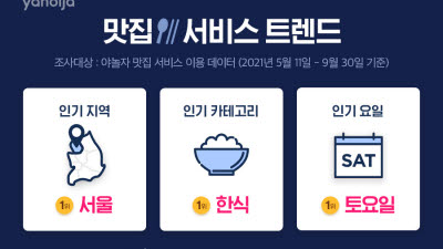 """야놀자, 맛집 서비스 트렌드 발표…""""한식이 인기"""""""