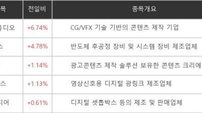 [테마주]메타버스 종목 강세...위지윅스튜디오 6.47% 상승