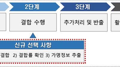 """개인정보위, """"가명정보 모의결합으로 안전·편의↑"""""""