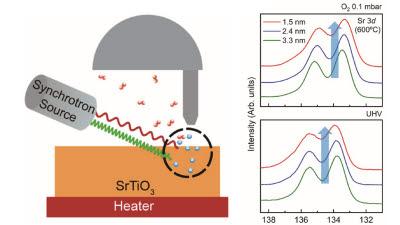 GIST, 원자수준 차세대 전자소자 특성 제어 방법 개발