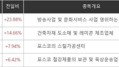 {htmlspecialchars([특징주]티비씨, 홍준표 테마로 23.88% 급등)}